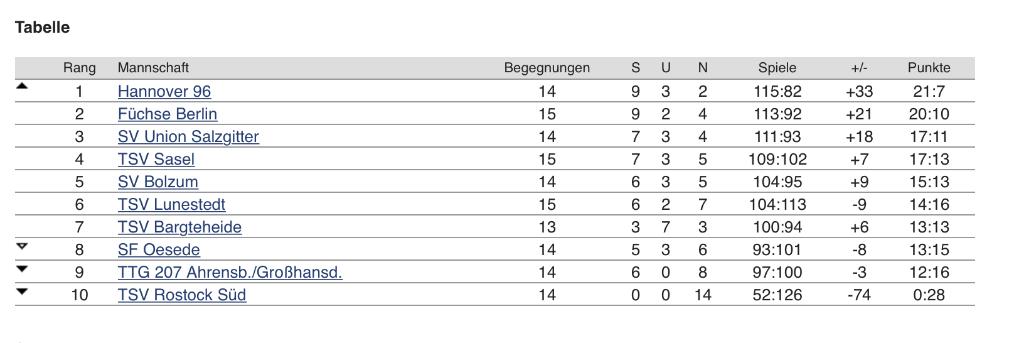 Tischtennis Regionalliga Nord TSV Sasel TSV Bartgeheide Hannover 96